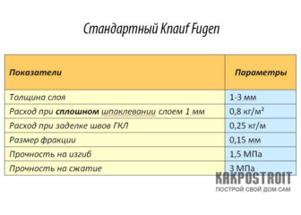 Технические характеристики шпаклевки