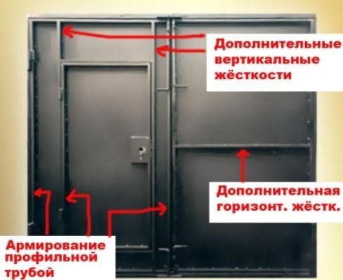 Распределение рёбер жёсткости в воротах