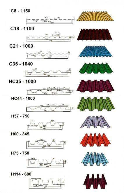 Металлопрофильные листы с чертежами рельефа
