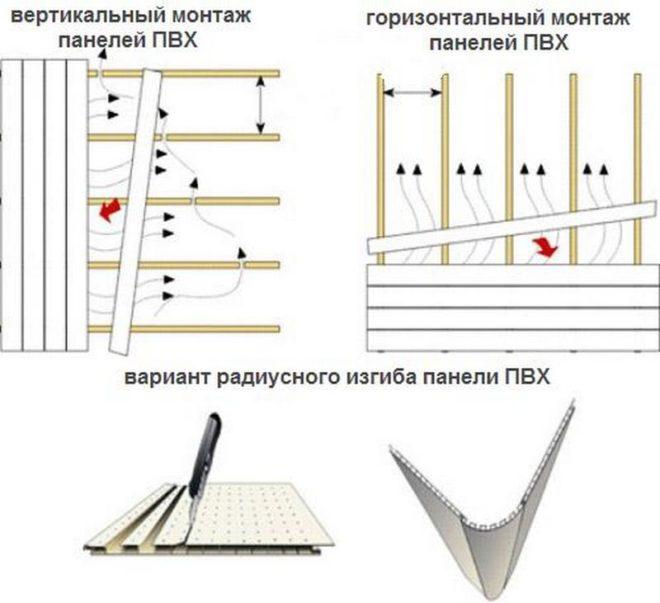 Способы установки панелей