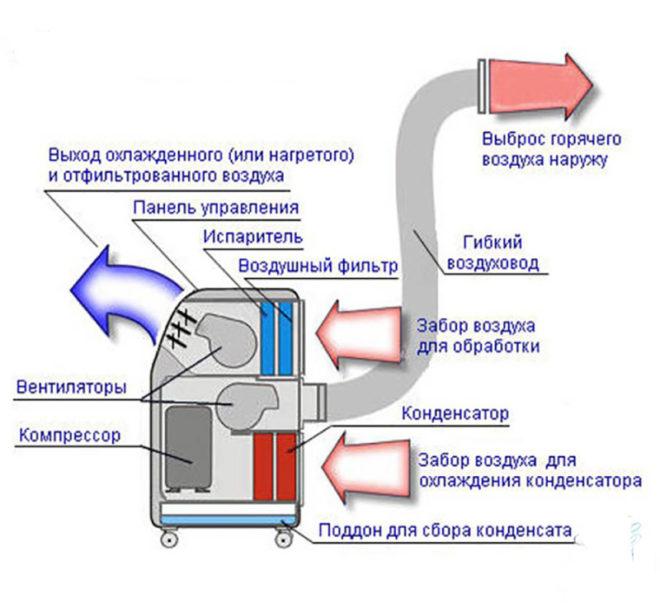 Схема мобильного кондиционера