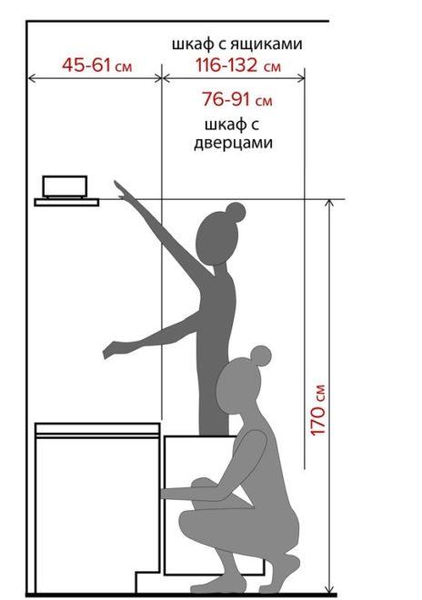 Схема комфортных зон пользования шкафом