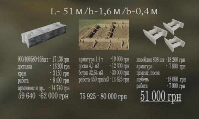 Затраты на фундамент разных типов