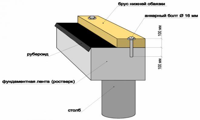 Схема крепления первого ряда бруса к фундаменту