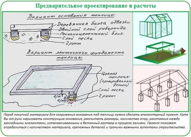 Проектирование фундамента для теплицы