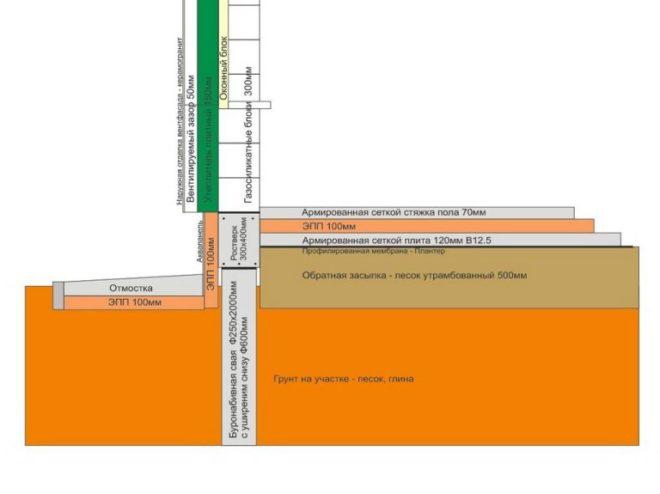 Схема буронабивного фундамента