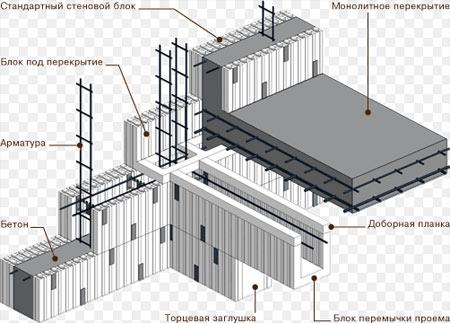 Схема монтажа блоков из пенополистирола для заливки