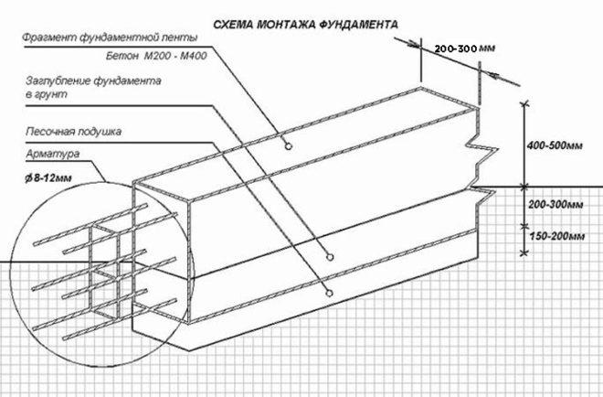 Схема устройства армированного ленточного фундамента