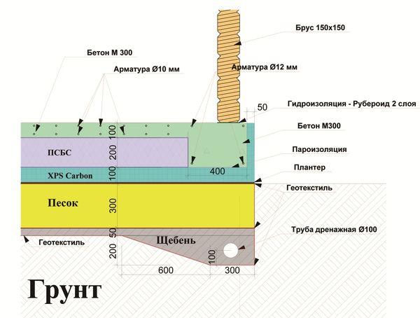 Схема устройства фундамента шведская плита