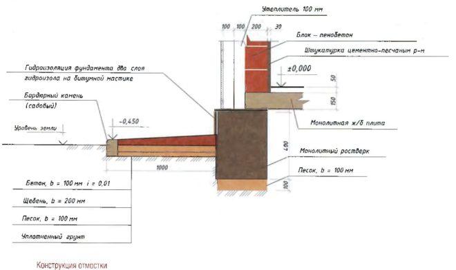 Отмостка при строительстве дома