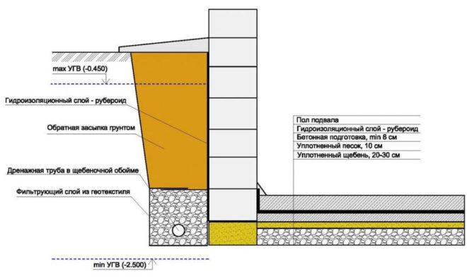 Схема вертикальной гидроизоляции основания
