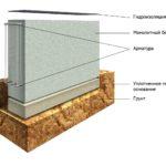Горизонтальная схема укладки гидроизоляции