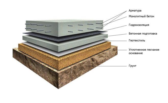 Схема фундамента финская плита