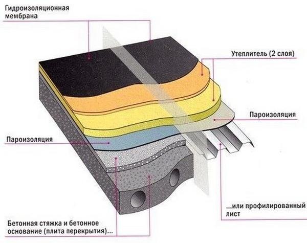 Гидроизоляция плоской гаражной крыши