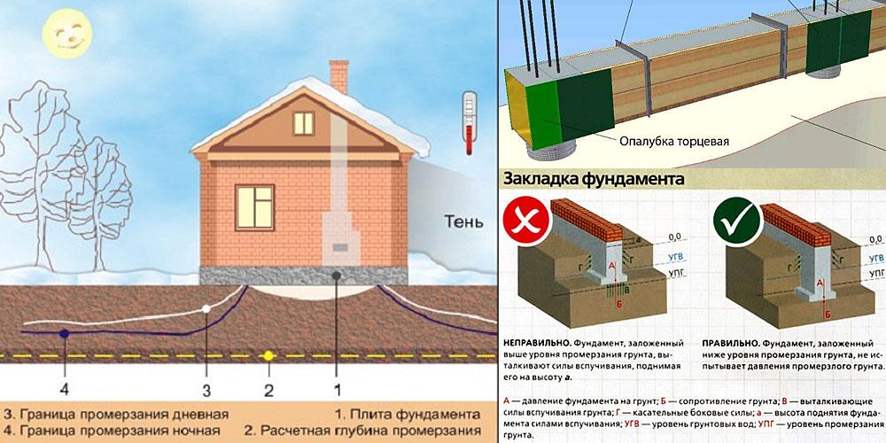 глубина промерзания бетона