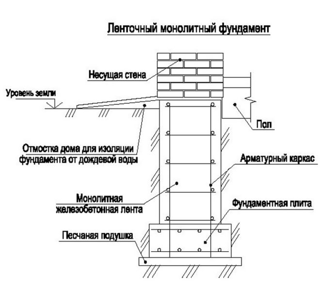 Ленточный монолитный фундамент с армированием
