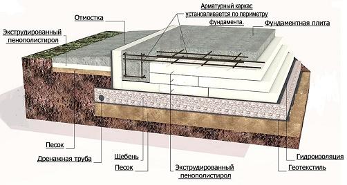 Монолитный фундамент с пенополистирольными плитами