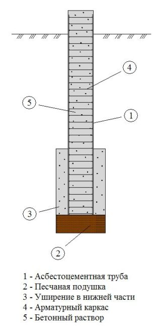 Схема установки трубы