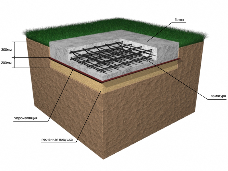 монолитная плита под фундамент дома