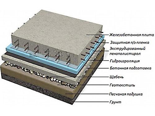 Схема фундамента шведская плита