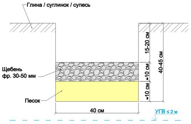 Толщина подушки под фундамент