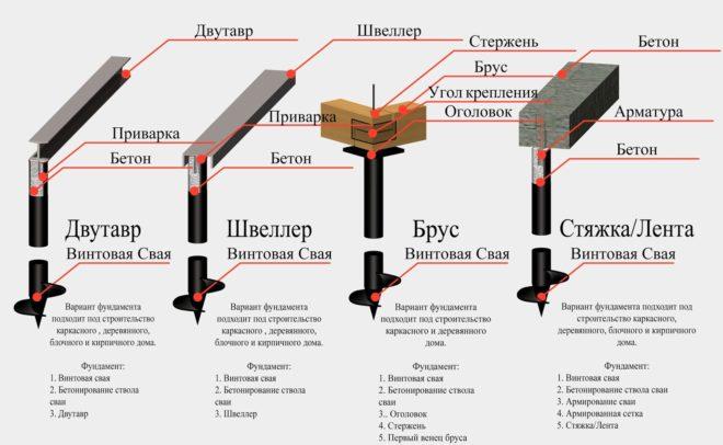 Типы ростверка для свайно-винтового фундамента