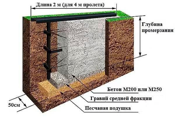 Схема дренажной подсыпки