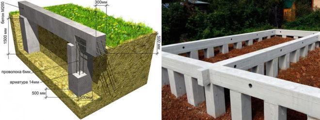 Структура столбчатого монолитного фундамента