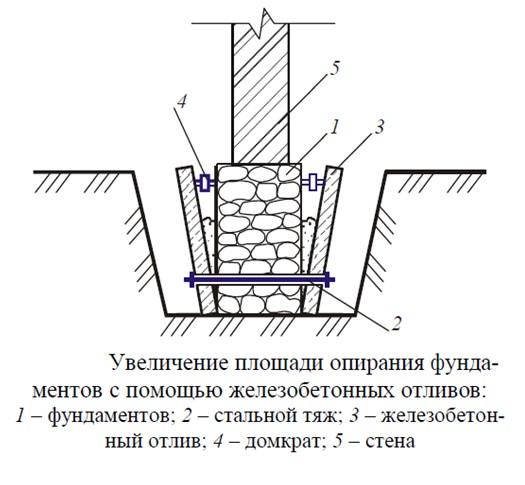 Схема укрепления фундамента отливами