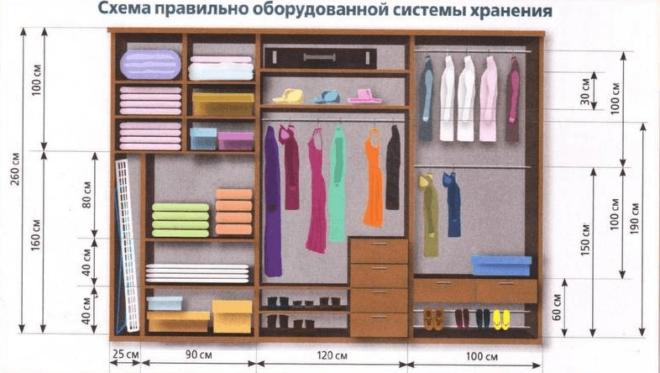Схема системы хранения вещей в гардеробной