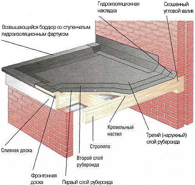 Схема пологой кровли из рубероида
