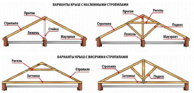 Основные детали конструкции двухскатной крыши