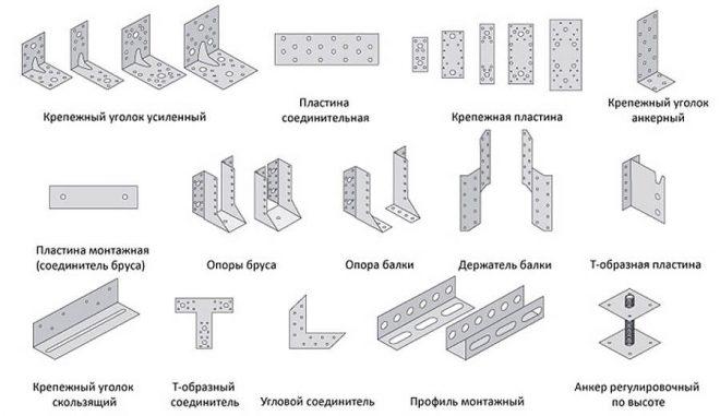 Доборные элементы для сборки стропильной системы