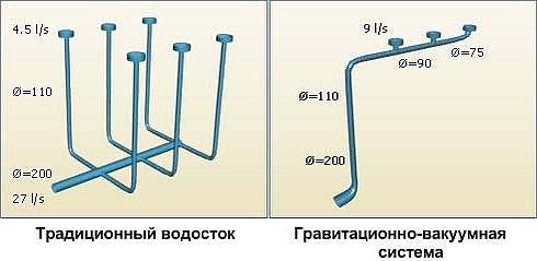 Способы устройства водостока