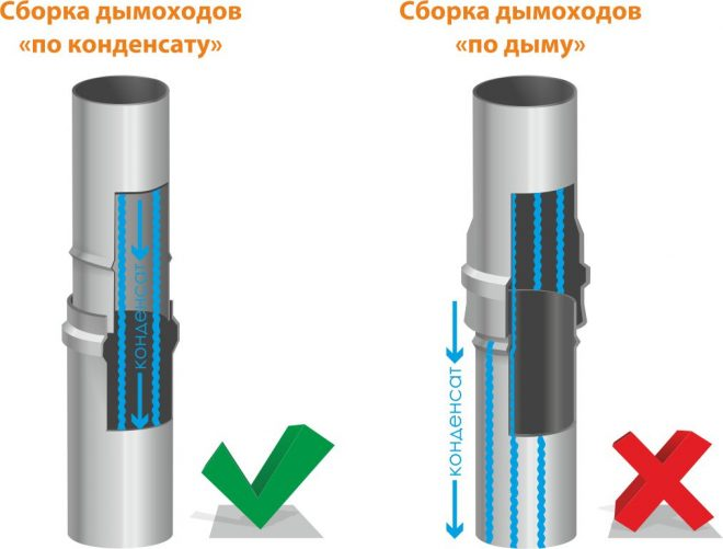 Схема стыковки труб дымохода