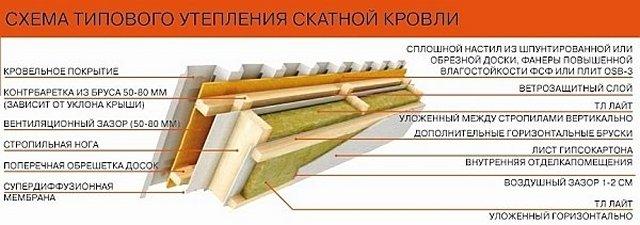Схема установки утеплителя между стропил