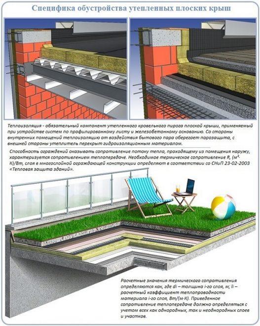 Способы утепления плоской крыши снаружи
