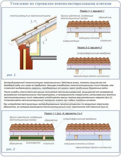 Технологии монтажа утеплителя по стропилам скатной крыши