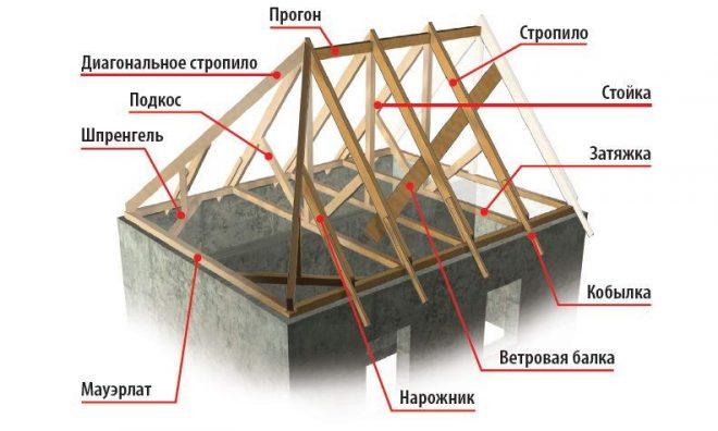 Элементы стропильной системы вальмовой крыши