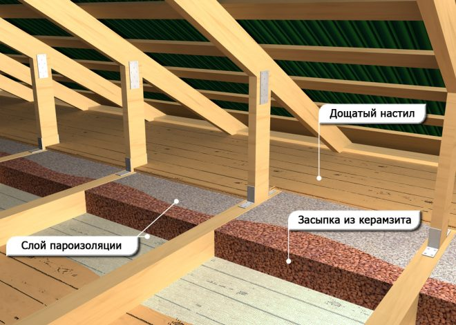 Утепление крыши дома керамзитом