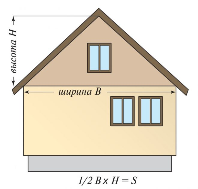 Расчёт треугольного фронтона