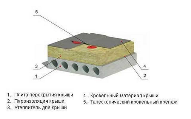 Однослойное утепление плоской крыши