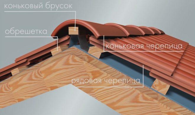 Схема конька крыши