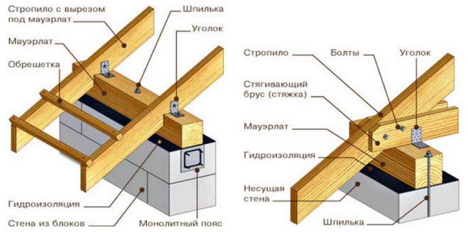 Схема конструкции мауэралата