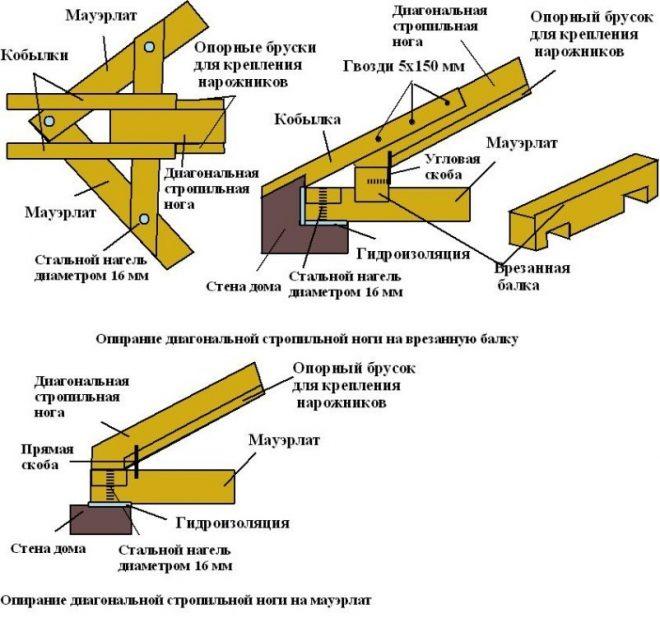 Схемы крепления мауэрлата