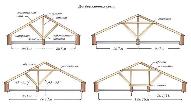 Схема устройства двухскатной крыши