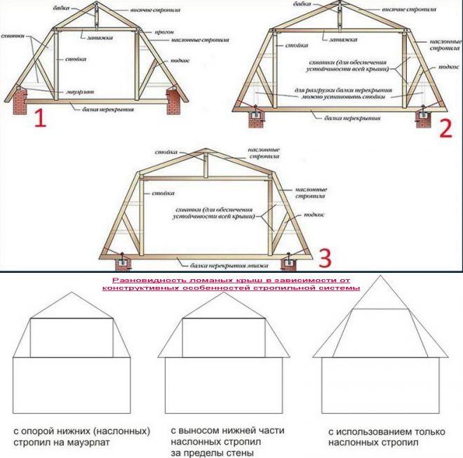 Разновидность конструкций ломаных крыш