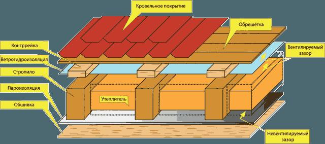 Структура кровельного пирога