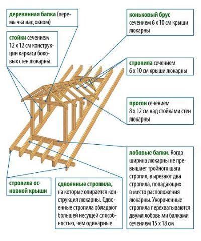 Устройство каркаса «кукушки»