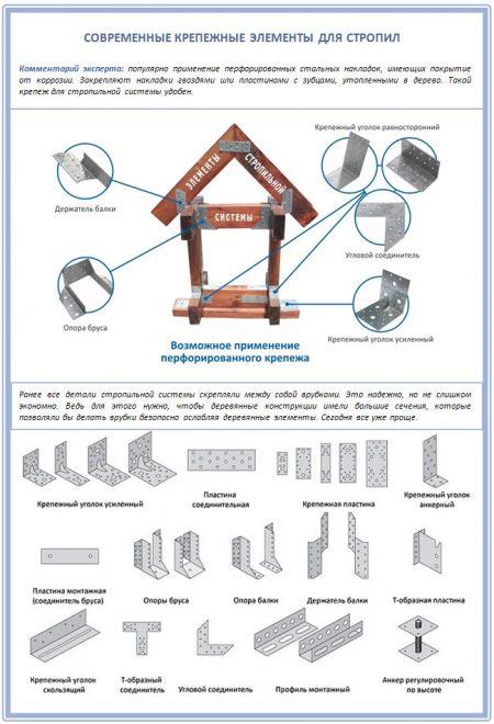 Крепёж для монтажа стропильной системы